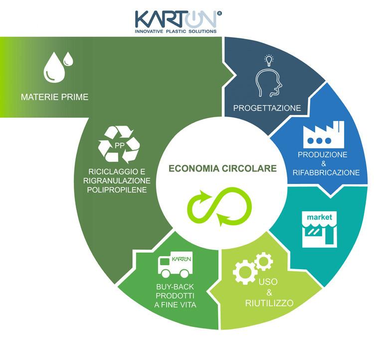 economia_circolare_it_60.jpg