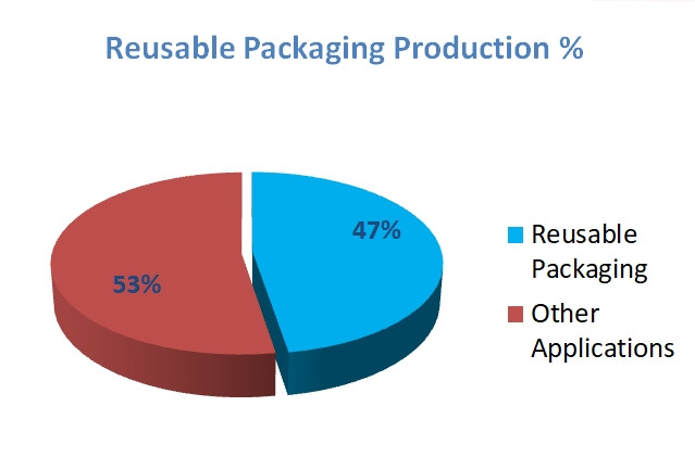 Reusable packaging.jpg
